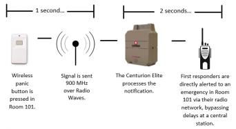 panic-button-diagram